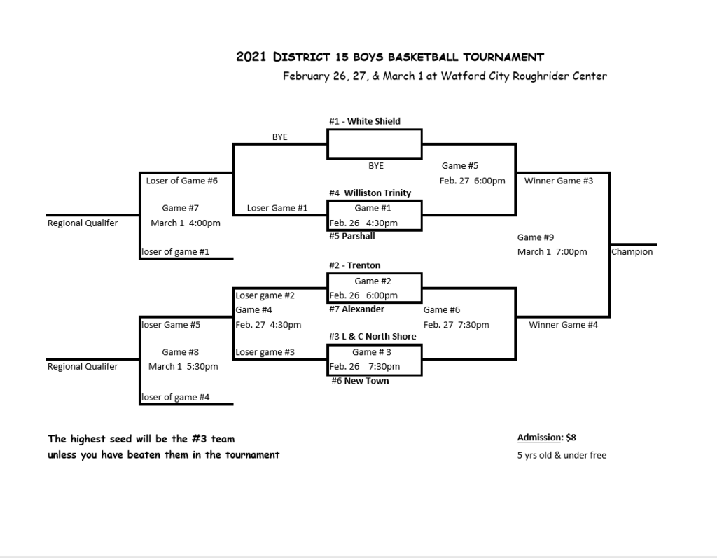 Boys Districts